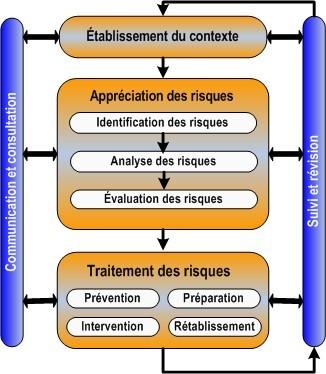 diagramme
