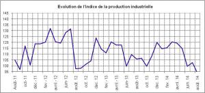 Baisse de notre production industrielle